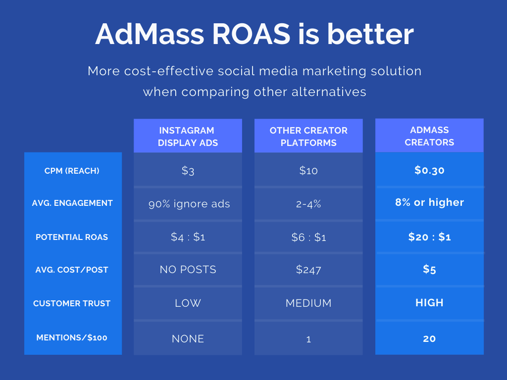 AdMass benefit comparison chart